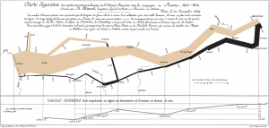 Minard's famous graph showing the decreasing size of the Grande Armée as it marches to Moscow.