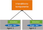 Emotionsmodell für zukünftige Mensch-Technik-Schnittstellen zur Unterstützung von Centerlotsen