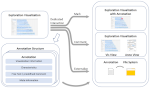 Annotations in Different Steps of Visual Analytics